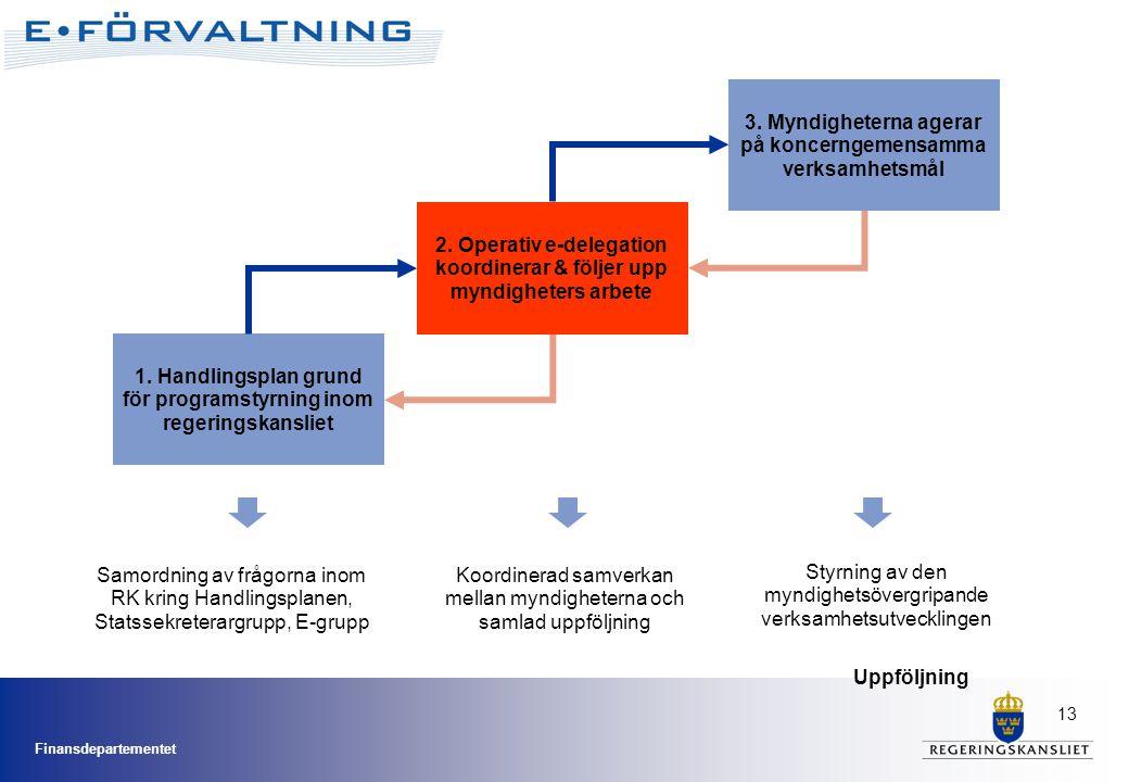 Finansdepartementet 13 2. Operativ e-delegation koordinerar & följer upp myndigheters arbete 3. Myndigheterna agerar på koncerngemensamma verksamhetsm