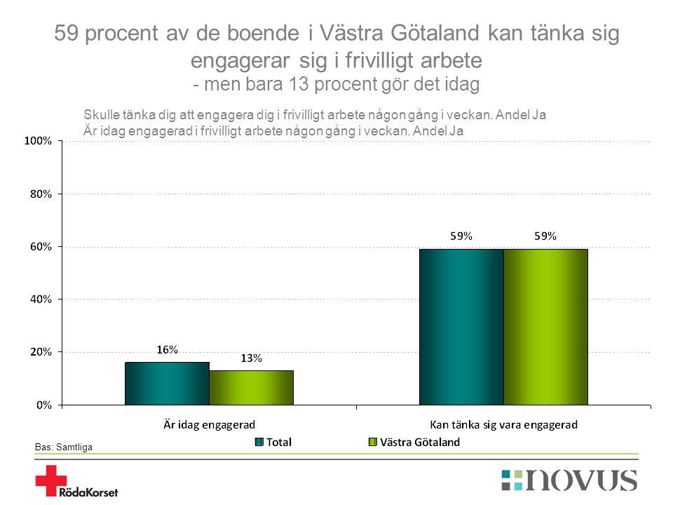 59 procent av de boende i Västra Götaland kan tänka sig engagerar sig i frivilligt arbete - men bara 13 procent gör det idag Bas: Samtliga Skulle tänka dig att engagera dig i frivilligt arbete någon gång i veckan.