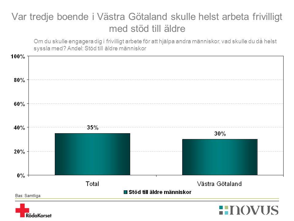 Var tredje boende i Västra Götaland skulle helst arbeta frivilligt med stöd till äldre Bas: Samtliga Om du skulle engagera dig i frivilligt arbete för att hjälpa andra människor, vad skulle du då helst syssla med.