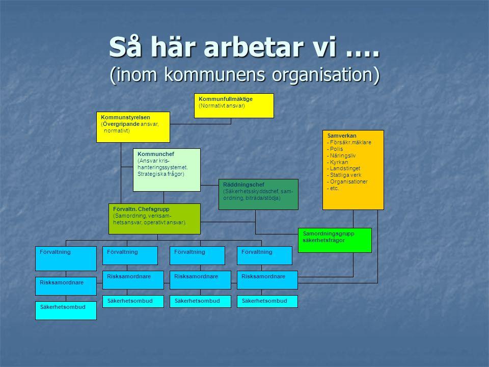 Så här arbetar vi …. (inom kommunens organisation) Kommunchef (Ansvar kris- hanteringssystemet. Strategiska frågor) Förvaltn. Chefsgrupp (Samordning,