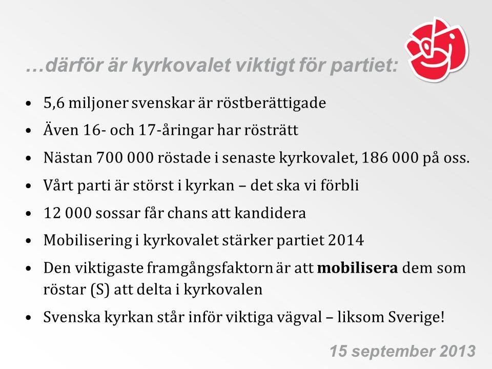 …därför är kyrkovalet viktigt för partiet: •5,6 miljoner svenskar är röstberättigade •Även 16- och 17-åringar har rösträtt •Nästan 700 000 röstade i s