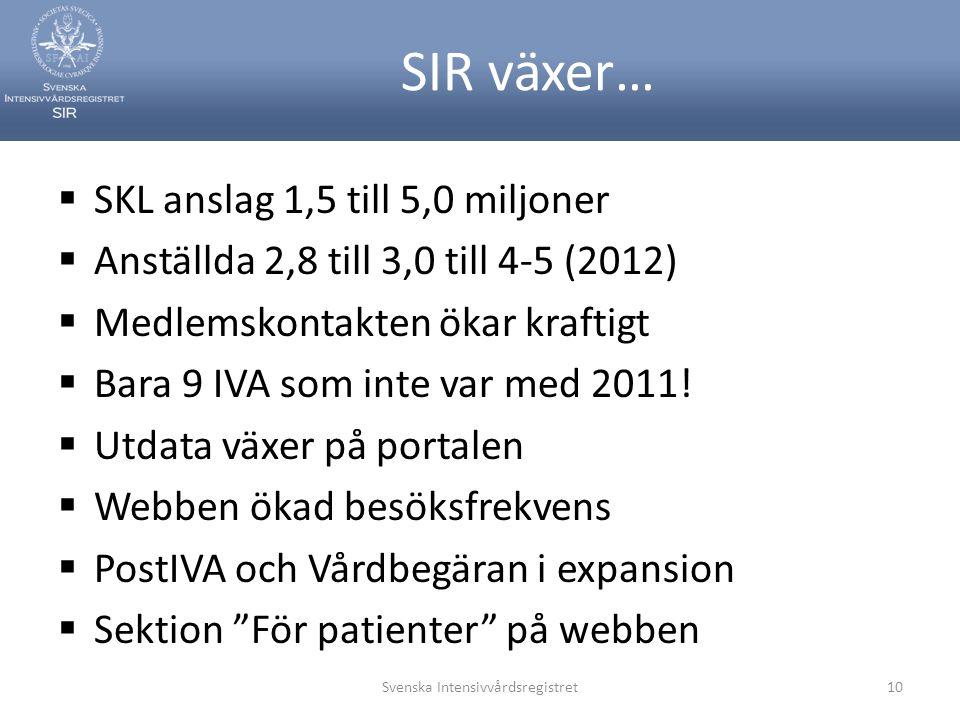SIR växer…  SKL anslag 1,5 till 5,0 miljoner  Anställda 2,8 till 3,0 till 4-5 (2012)  Medlemskontakten ökar kraftigt  Bara 9 IVA som inte var med 2011.