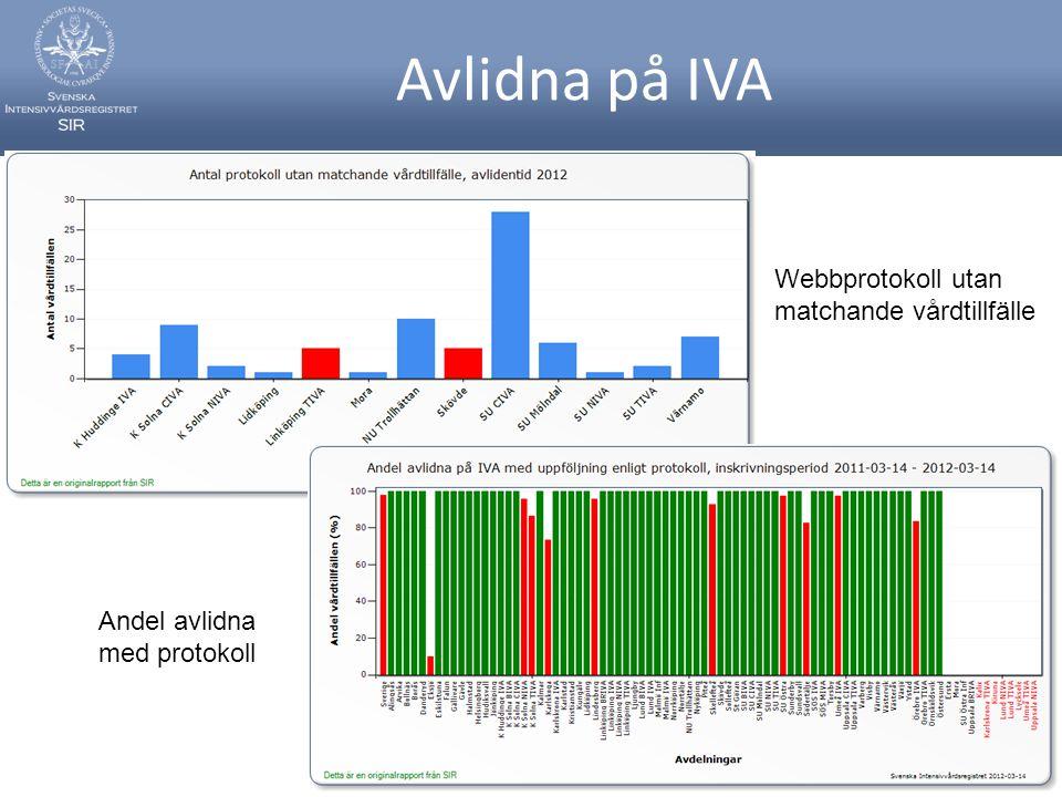 Avlidna på IVA Webbprotokoll utan matchande vårdtillfälle Andel avlidna med protokoll