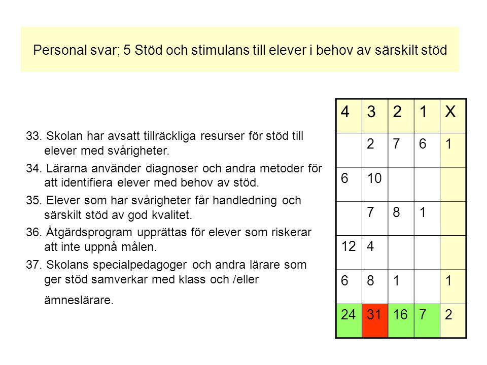 Personal svar; 5 Stöd och stimulans till elever i behov av särskilt stöd 33.