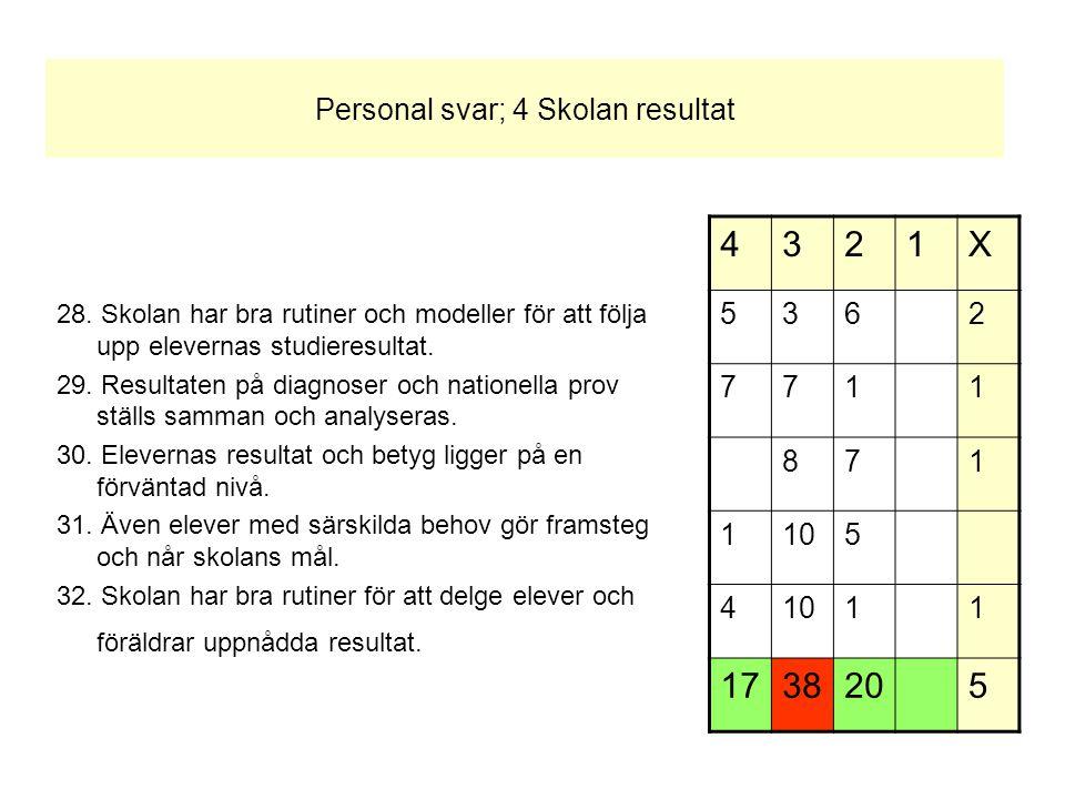 Personal svar; 4 Skolan resultat 28.