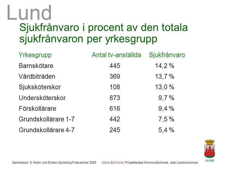 Lund Marie Björklund, Projektledare Kommunkontoret, stab Lunds kommun Seminarium 6, Intern och Extern Spridning 8 december 2005 Sjukfrånvaro i procent av den totala sjukfrånvaron per yrkesgrupp Yrkesgrupp Antal tv-anställda Sjukfrånvaro Barnskötare445 14,2 % Vårdbiträden36913,7 % Sjuksköterskor10813,0 % Undersköterskor873 9,7 % Förskollärare616 9,4 % Grundskollärare 1-7442 7,5 % Grundskollärare 4-7245 5,4 %