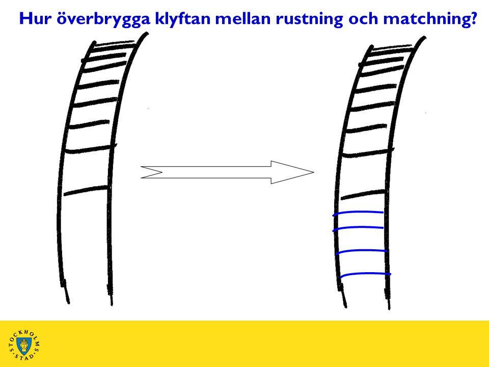 Hur överbrygga klyftan mellan rustning och matchning?