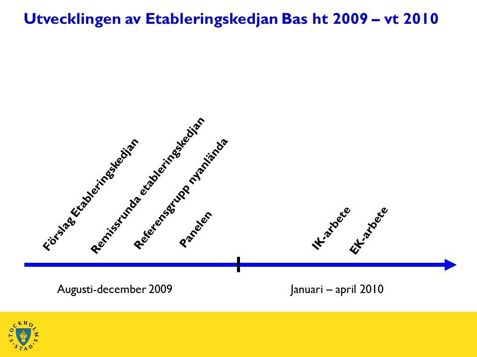 Utvecklingen av Etableringskedjan Bas ht 2009 – vt 2010 Remissrunda etableringskedjan Referensgrupp nyanlända Panelen Augusti-december 2009Januari – a