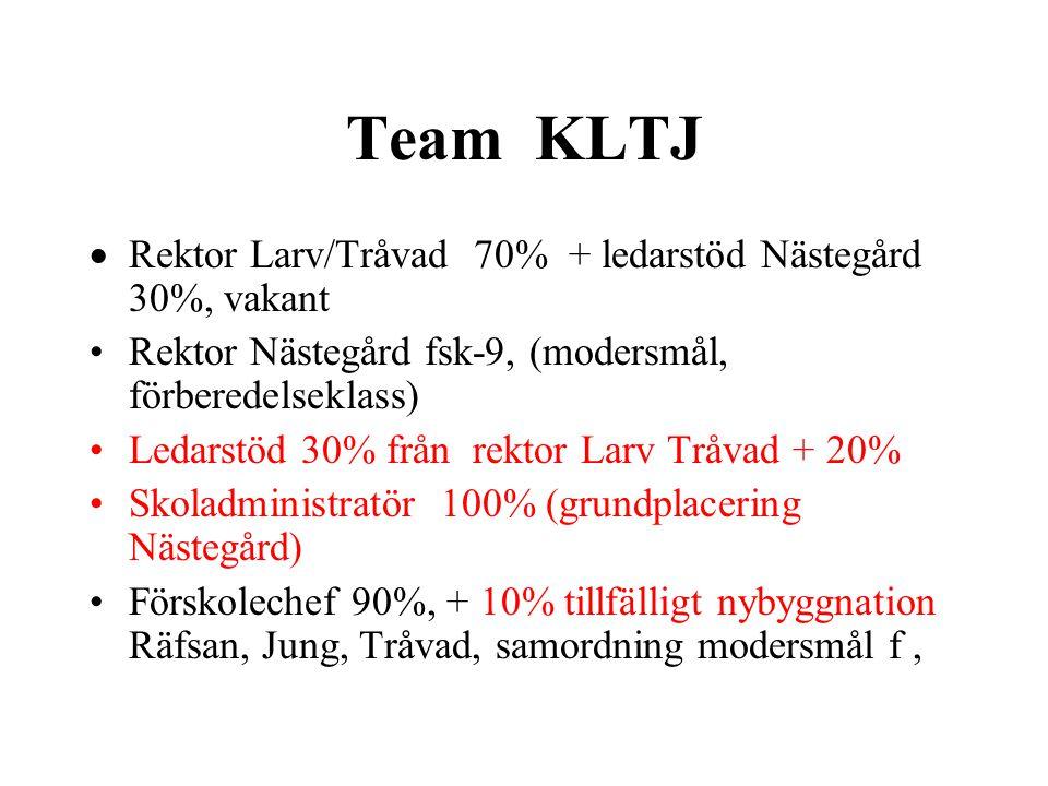 Team KLTJ  Rektor Larv/Tråvad 70% + ledarstöd Nästegård 30%, vakant •Rektor Nästegård fsk-9, (modersmål, förberedelseklass) •Ledarstöd 30% från rekto