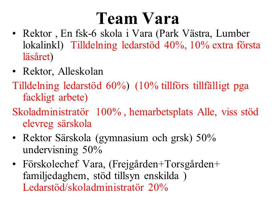 Team Vara •Rektor, En fsk-6 skola i Vara (Park Västra, Lumber lokalinkl) Tilldelning ledarstöd 40%, 10% extra första läsåret) •Rektor, Alleskolan Till