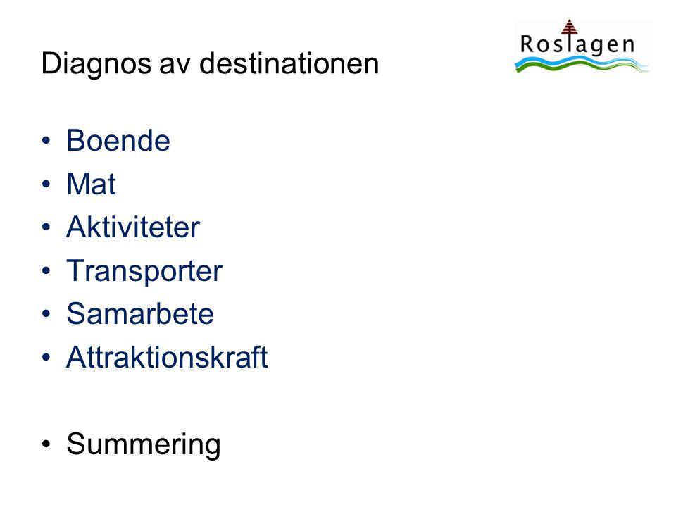Diagnos av destinationen •Boende •Mat •Aktiviteter •Transporter •Samarbete •Attraktionskraft •Summering