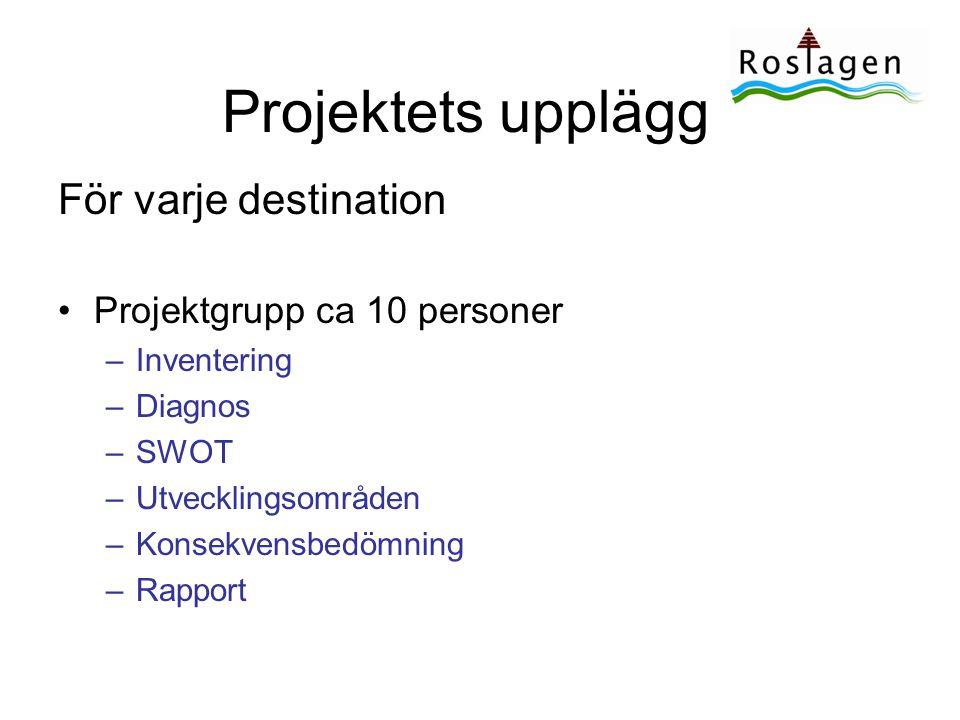 Grundtanke för destinationsutvecklingen •Det är varje plats/destination i Roslagen som ska utvecklas utifrån sina unika förutsättningar.