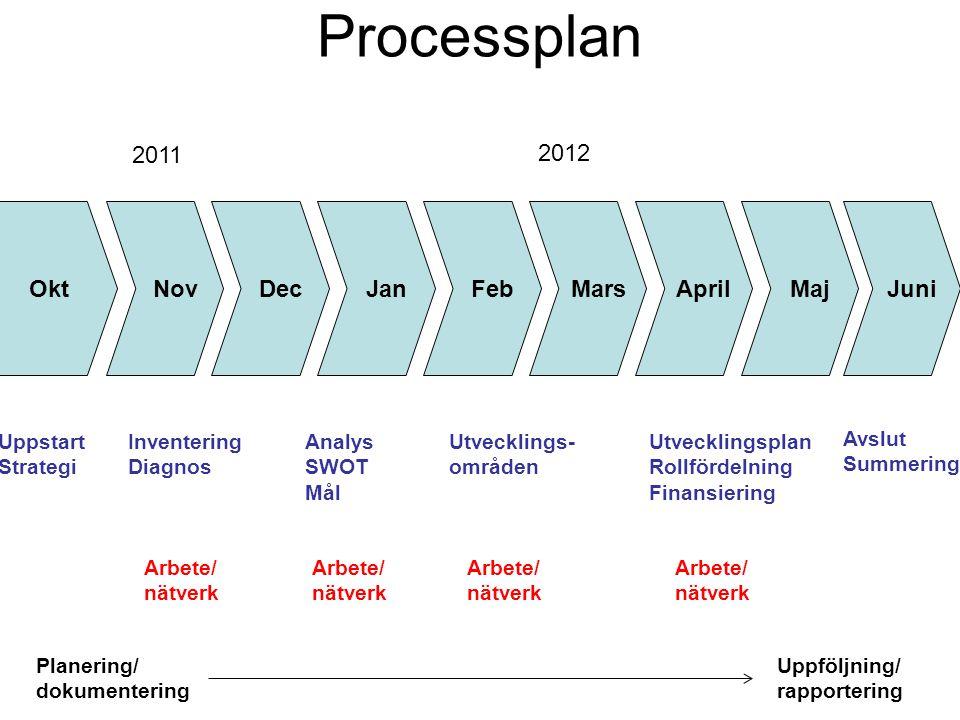 Processplan Okt Nov Dec Jan Feb Mars April Maj Juni 2011 2012 Inventering Diagnos Analys SWOT Mål Arbete/ nätverk Utvecklings- områden Utvecklingsplan