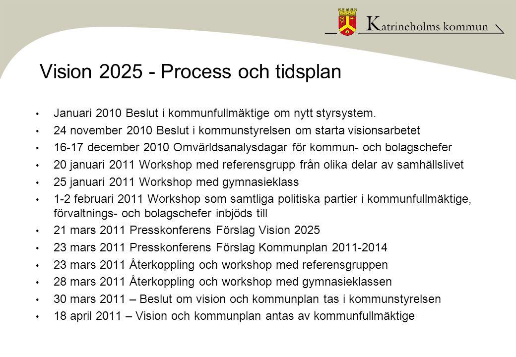Vision 2025 - Process och tidsplan • Januari 2010 Beslut i kommunfullmäktige om nytt styrsystem. • 24 november 2010 Beslut i kommunstyrelsen om starta