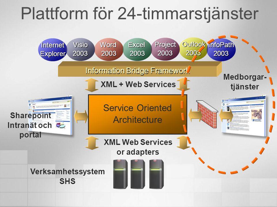 Plattform för 24-timmarstjänster Verksamhetssystem SHS XML Web Services or adapters Medborgar- tjänster Sharepoint Intranät och portal XML + Web Servi