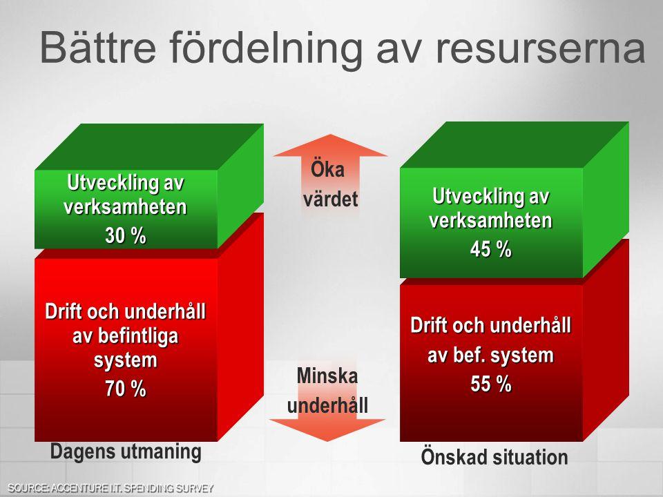 Drift och underhåll av befintliga system 70 % Utveckling av verksamheten 30 % Drift och underhåll av bef. system 55 % Utveckling av verksamheten 45 %