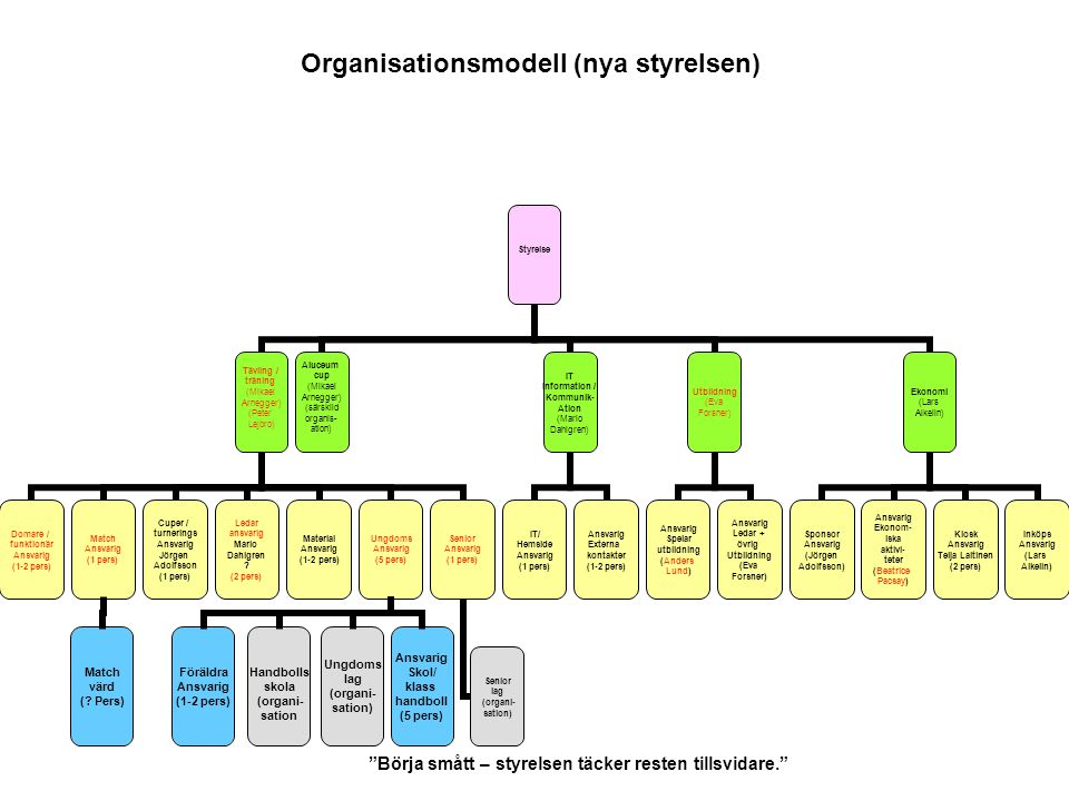 """Organisationsmodell (nya styrelsen) """"Börja smått – styrelsen täcker resten tillsvidare."""" Ungdoms lag (organi- sation) Handbolls skola (organi- sation"""