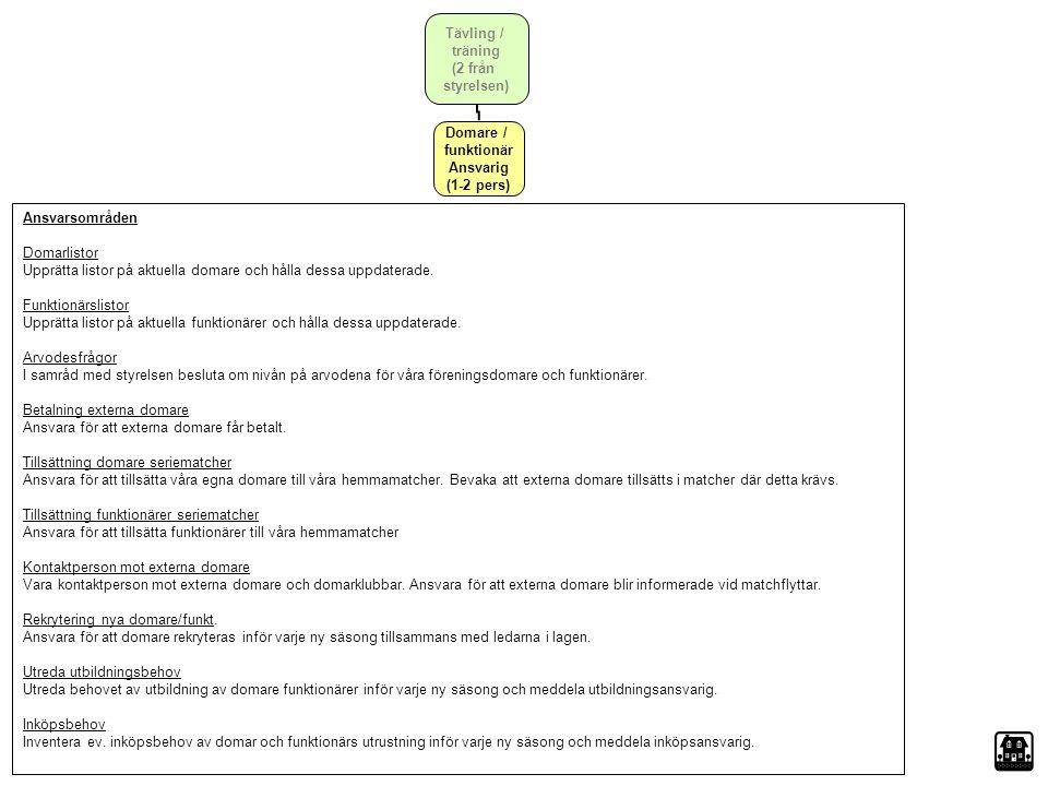 Tävling / träning (2 från styrelsen) Domare / funktionär Ansvarig (1-2 pers) Ansvarsområden Domarlistor Upprätta listor på aktuella domare och hålla d