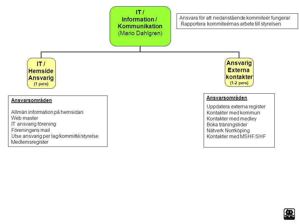 IT / Information / Kommunikation (Mario Dahlgren) IT / Hemside Ansvarig (1 pers) Ansvarig Externa kontakter (1-2 pers) Ansvarsområden Uppdatera extern