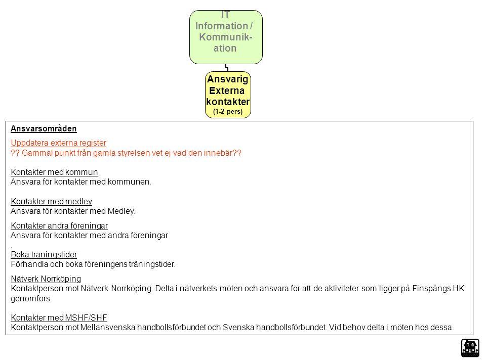 IT Information / Kommunik- ation Ansvarig Externa kontakter (1-2 pers) Ansvarsområden Uppdatera externa register ?? Gammal punkt från gamla styrelsen