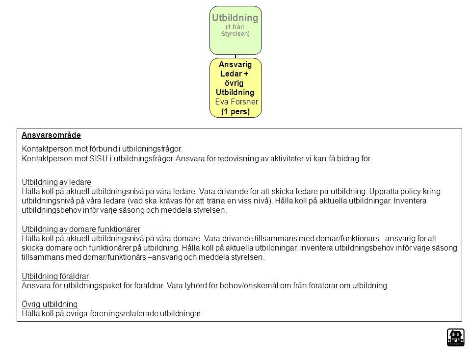 Utbildning (1 från Styrelsen) Ansvarig Ledar + övrig Utbildning Eva Forsner (1 pers) Ansvarsområde Kontaktperson mot förbund i utbildningsfrågor. Kont