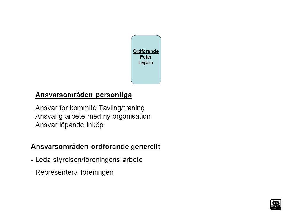 Ordförande Peter Lejbro Ansvarsområden personliga Ansvar för kommité Tävling/träning Ansvarig arbete med ny organisation Ansvar löpande inköp Ansvarso