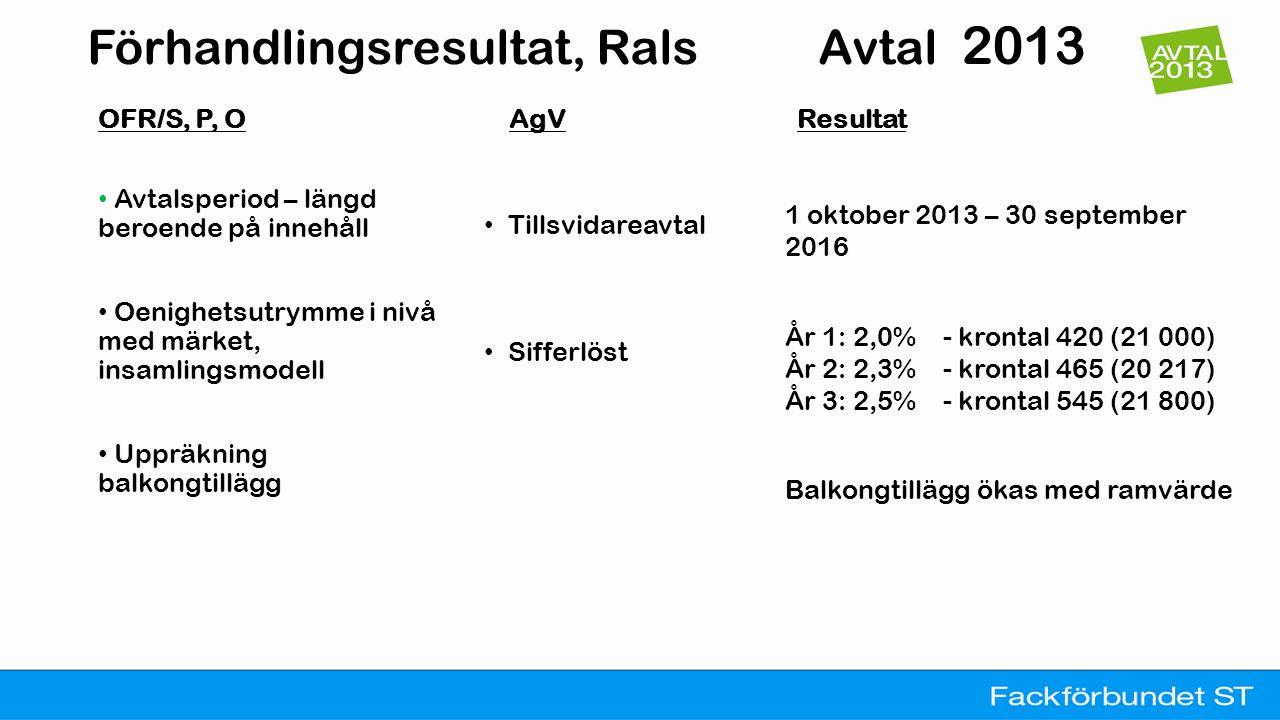 Förhandlingsresultat, Rals Avtal 2013 OFR/S, P, O • Avtalet ska ge förutsättningar för både individuell löneutveckling och reallöneskydd • Kollektiv förhandling som huvudmodell AgV Resultat • Lönesättande samtal som huvudmodell Muntligt Definition 'ringa' 100-200 Behåller vår modell