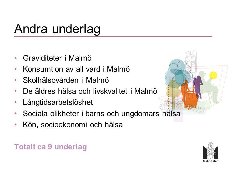 Andra underlag •Graviditeter i Malmö •Konsumtion av all vård i Malmö •Skolhälsovården i Malmö •De äldres hälsa och livskvalitet i Malmö •Långtidsarbetslöshet •Sociala olikheter i barns och ungdomars hälsa •Kön, socioekonomi och hälsa Totalt ca 9 underlag