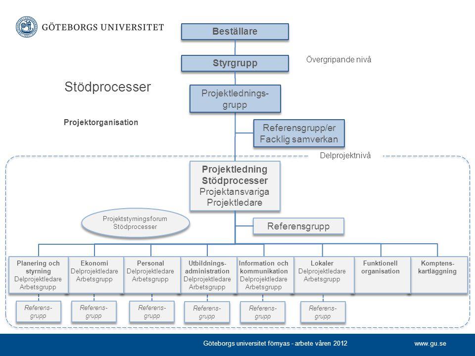 www.gu.se Komptens- kartläggning Funktionell organisation Styrgrupp Projektledning Stödprocesser Projektansvariga Projektledare Projektledning Stödpro