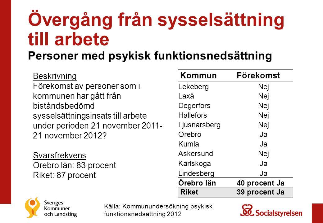 Övergång från sysselsättning till arbete Personer med psykisk funktionsnedsättning KommunFörekomst LekebergNej LaxåNej DegerforsNej HälleforsNej LjusnarsbergNej ÖrebroJa KumlaJa AskersundNej KarlskogaJa LindesbergJa Örebro län 40 procent Ja Riket39 procent Ja Beskrivning Förekomst av personer som i kommunen har gått från biståndsbedömd sysselsättningsinsats till arbete under perioden 21 november 2011- 21 november 2012.
