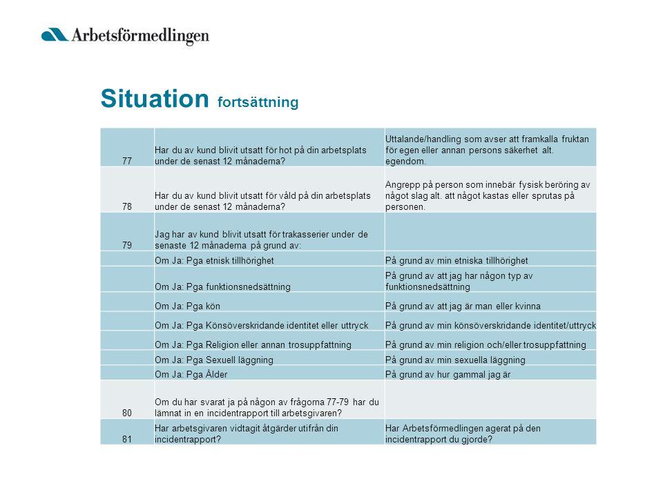Situation fortsättning 77 Har du av kund blivit utsatt för hot på din arbetsplats under de senast 12 månaderna? Uttalande/handling som avser att framk