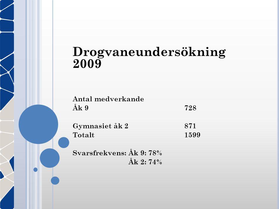 Drogvaneundersökning 2009 Antal medverkande Åk 9728 Gymnasiet åk 2 871 Totalt1599 Svarsfrekvens:Åk 9: 78% Åk 2: 74%