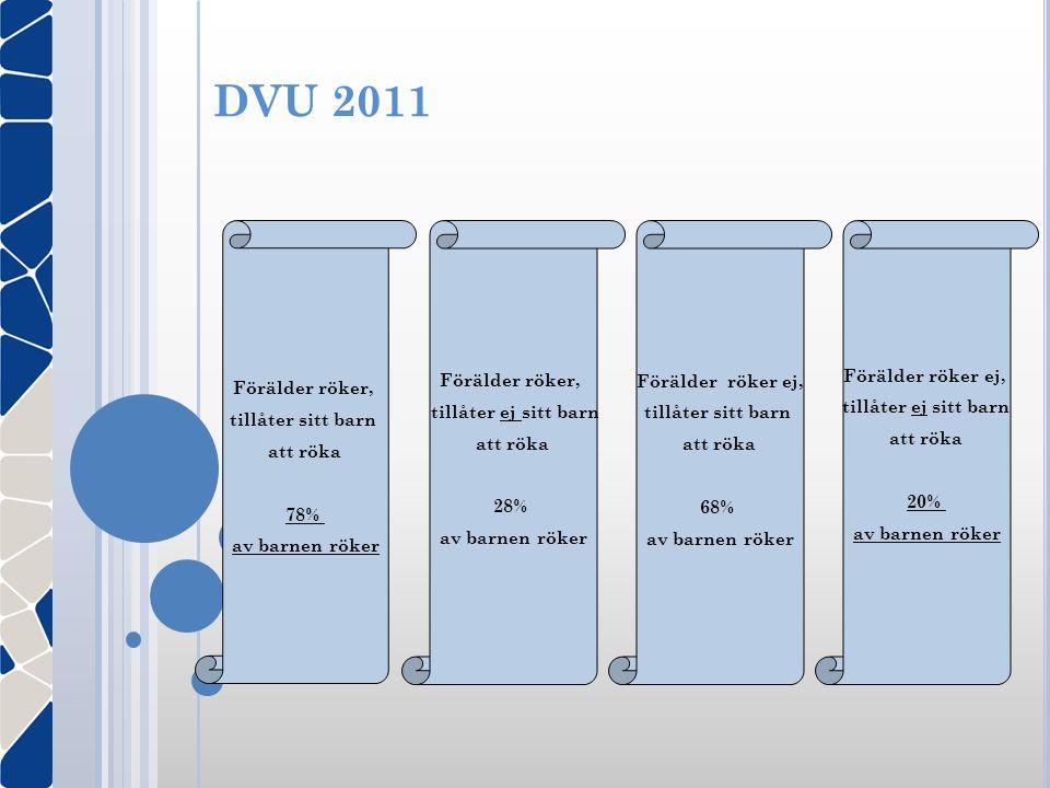 DVU 2011 Förälder röker, tillåter sitt barn att röka 78% av barnen röker Förälder röker, tillåter ej sitt barn att röka 28% av barnen röker Förälder r