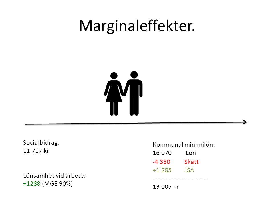 Marginaleffekter.