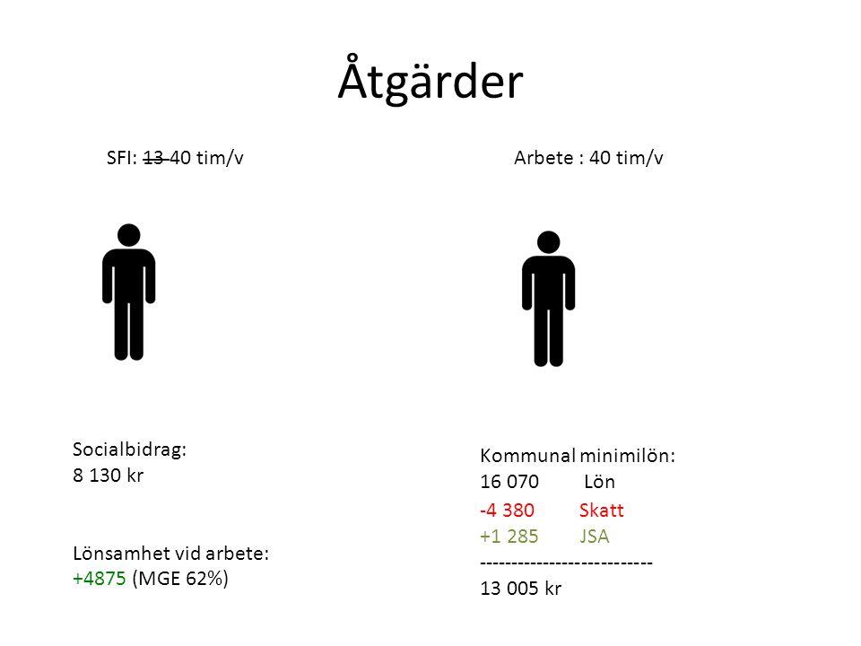 Åtgärder SFI: 13 40 tim/vArbete : 40 tim/v Socialbidrag: 8 130 kr Lönsamhet vid arbete: +4875 (MGE 62%) Kommunal minimilön: 16 070 Lön -4 380 Skatt +1 285 JSA --------------------------- 13 005 kr