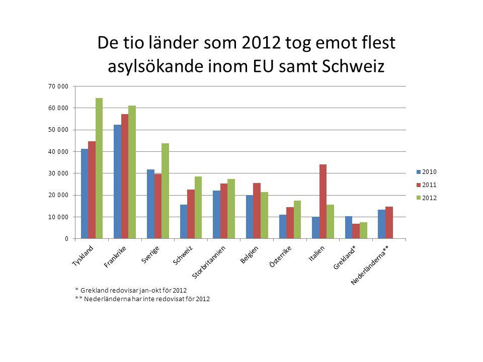 De tio länder som 2012 tog emot flest asylsökande inom EU samt Schweiz * Grekland redovisar jan-okt för 2012 ** Nederländerna har inte redovisat för 2012