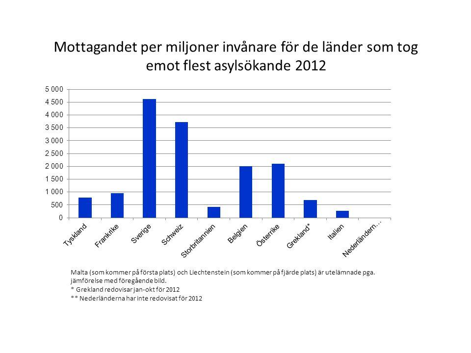 Mottagandet per miljoner invånare för de länder som tog emot flest asylsökande 2012 Malta (som kommer på första plats) och Liechtenstein (som kommer på fjärde plats) är utelämnade pga.