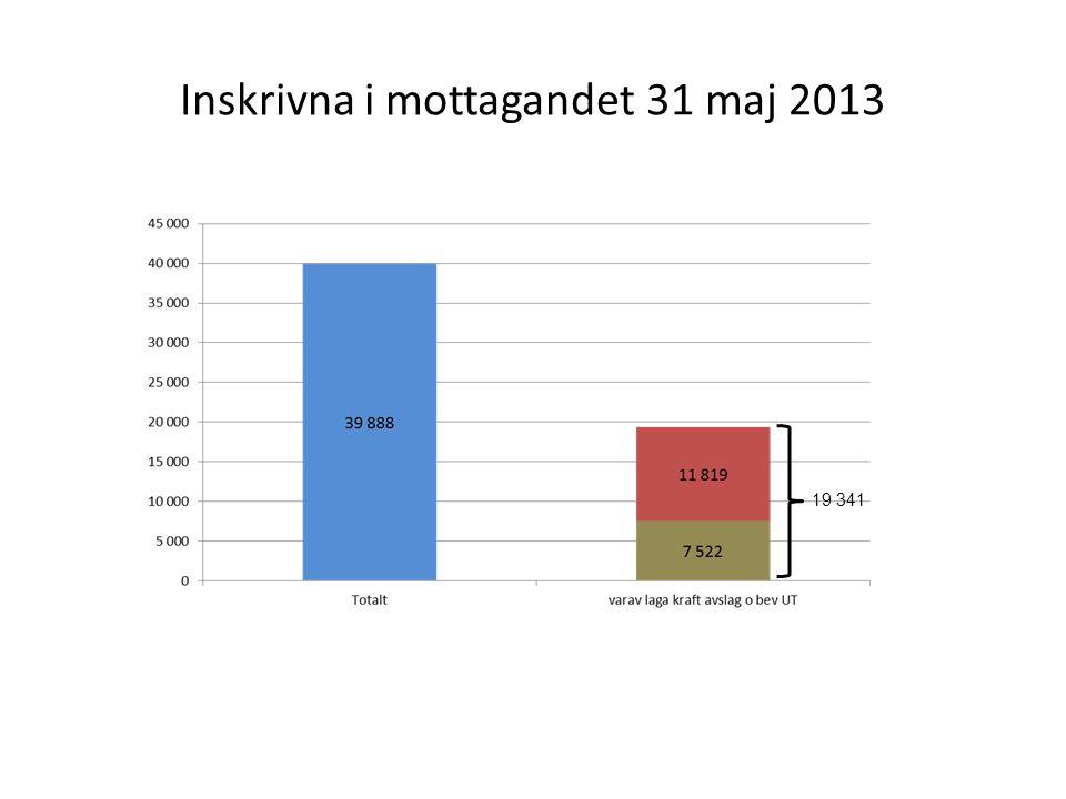 Inskrivna i mottagandet 31 maj 2013 19 341