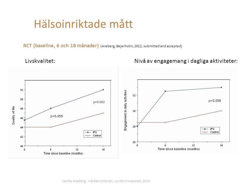 Hälsoinriktade mått Livskvalitet: RCT (baseline, 6 och 18 månader) (Areberg, Bejerholm, 2012, submitted and accepted) (p= 0.059) Nivå av engagemang i dagliga aktiviteter: p=0.002 p=0.058 p=0.059 Cecilia Areberg, Vårdalinstitutet, Lunds Universitet, 2013