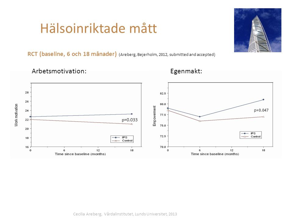 Hälsoinriktade mått RCT (baseline, 6 och 18 månader) (Areberg, Bejerholm, 2012, submitted and accepted) Arbetsmotivation:Egenmakt: p=0.033 p=0.047 Cecilia Areberg, Vårdalinstitutet, Lunds Universitet, 2013