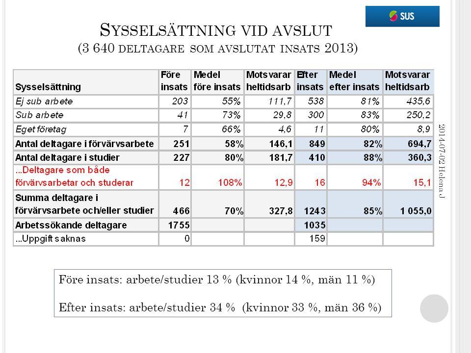 S YSSELSÄTTNING VID AVSLUT (3 640 DELTAGARE SOM AVSLUTAT INSATS 2013) 2014-07-02 Helena J Före insats: arbete/studier 13 % (kvinnor 14 %, män 11 %) Efter insats: arbete/studier 34 % (kvinnor 33 %, män 36 %)