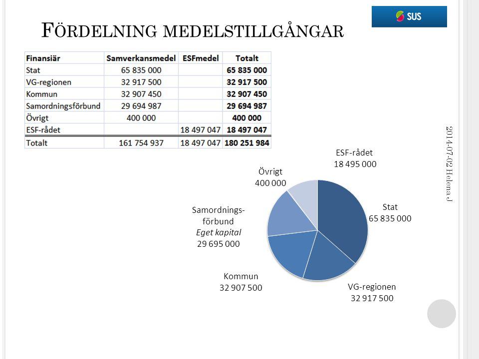 F ÖRDELNING MEDELSTILLGÅNGAR 2014-07-02 Helena J