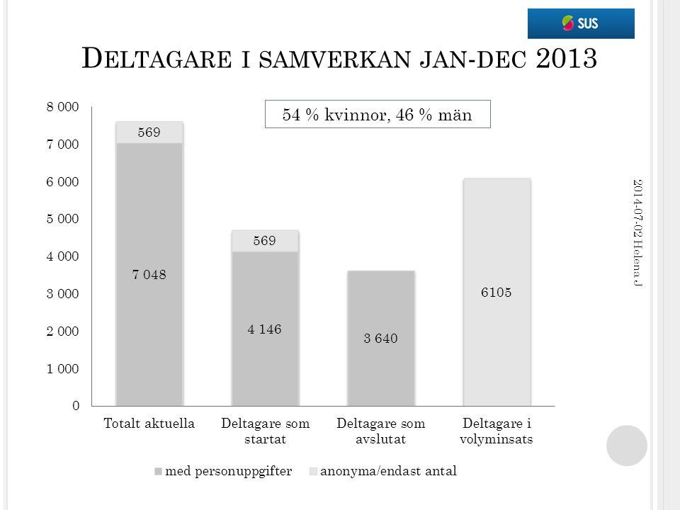 D ELTAGARE I SAMVERKAN JAN - DEC 2013 2014-07-02 Helena J