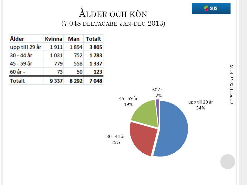 Å LDER OCH KÖN (7 048 DELTAGARE JAN - DEC 2013) 2014-07-02 Helena J