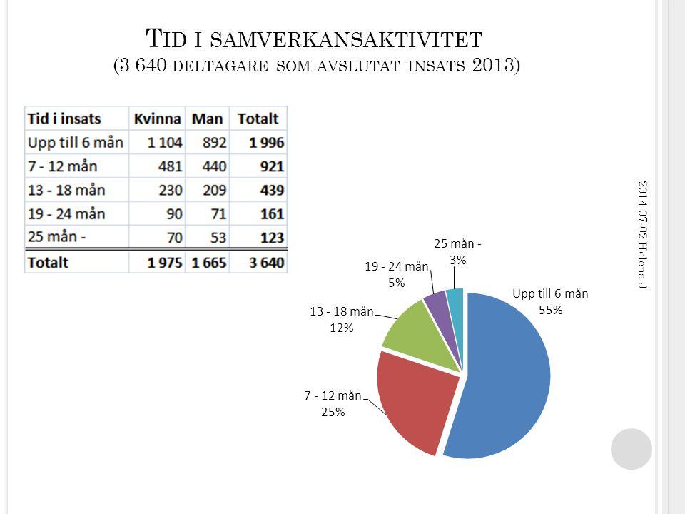 F ÖRSÖRJNINGSFÖRÄNDRING (3 640 DELTAGARE SOM AVSLUTAT INSATS 2013) 2014-07-02 Helena J OBS.