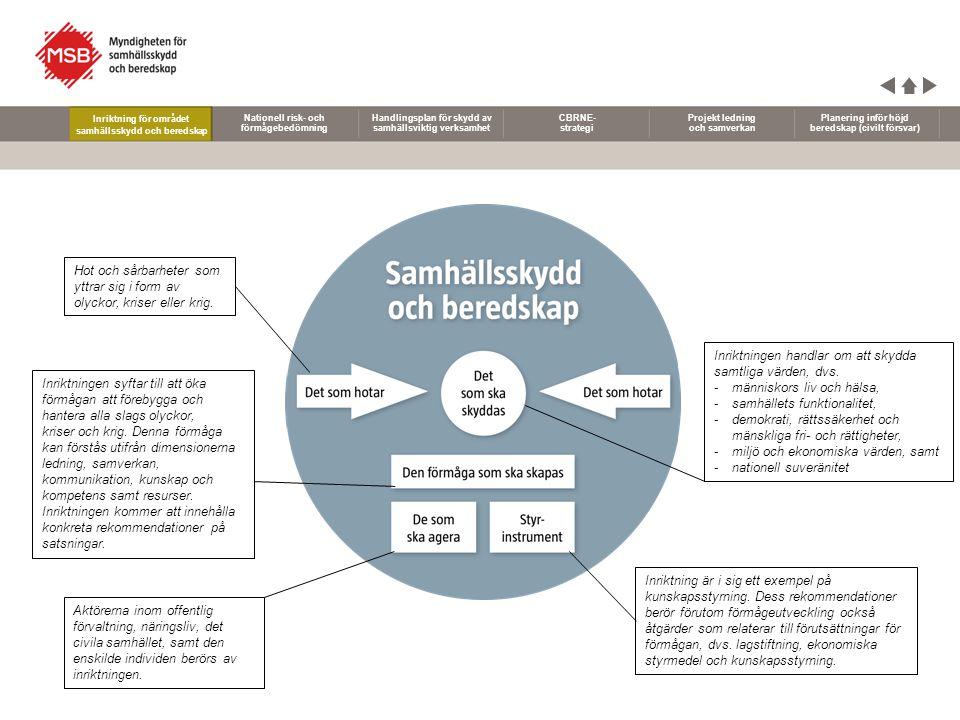 Nationell risk- och förmågebedömning Handlingsplan för skydd av samhällsviktig verksamhet CBRNE- strategi Projekt ledning och samverkan Planering inför höjd beredskap (civilt försvar) Inriktning för området samhällsskydd och beredskap I Sverige saknas en gemensam förståelse av de allvarliga risker som finns i vårt land och vilken förmåga det svenska samhället har att förebygga och hantera de händelser riskerna handlar om.