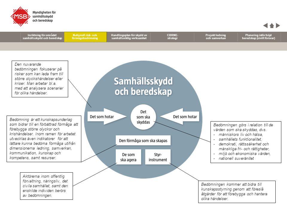 Nationell risk- och förmågebedömning Handlingsplan för skydd av samhällsviktig verksamhet CBRNE- strategi Projekt ledning och samverkan Planering inför höjd beredskap (civilt försvar) Inriktning för området samhällsskydd och beredskap Det moderna samhällets komplexitet, med många sårbarheter och beroenden, skapar nya utmaningar.