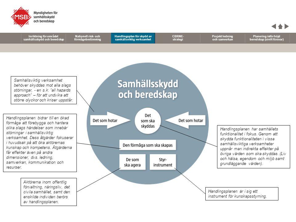 Nationell risk- och förmågebedömning Handlingsplan för skydd av samhällsviktig verksamhet CBRNE- strategi Projekt ledning och samverkan Planering inför höjd beredskap (civilt försvar) Inriktning för området samhällsskydd och beredskap Aktörsgemensamt koncept för CBRNE – Ett helhetsperspektiv för att förebygga och hantera CBRNE-händelser CBRNE är den engelska förkortningen för kemiska, biologiska, radiologiska, nukleära och explosiva ämnen.