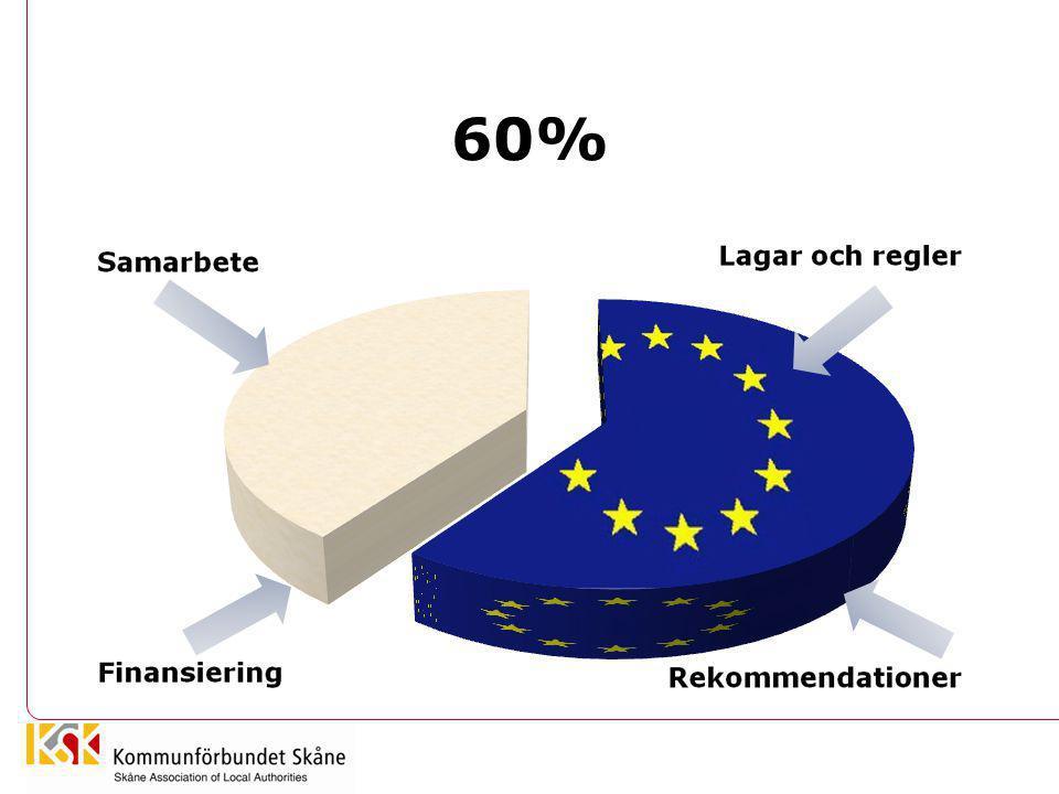 Styrgrupp •Två personer från vardera regiondel (De fyra hörnen) samt KFSK-Lund och KFSK Bryssel •Tjänstemän: kommunchefsnivå/utvecklingschef •Följa Brysselkontorets arbete •Identifiera tematiska prioriteringar som kommunerna kan samverka kring