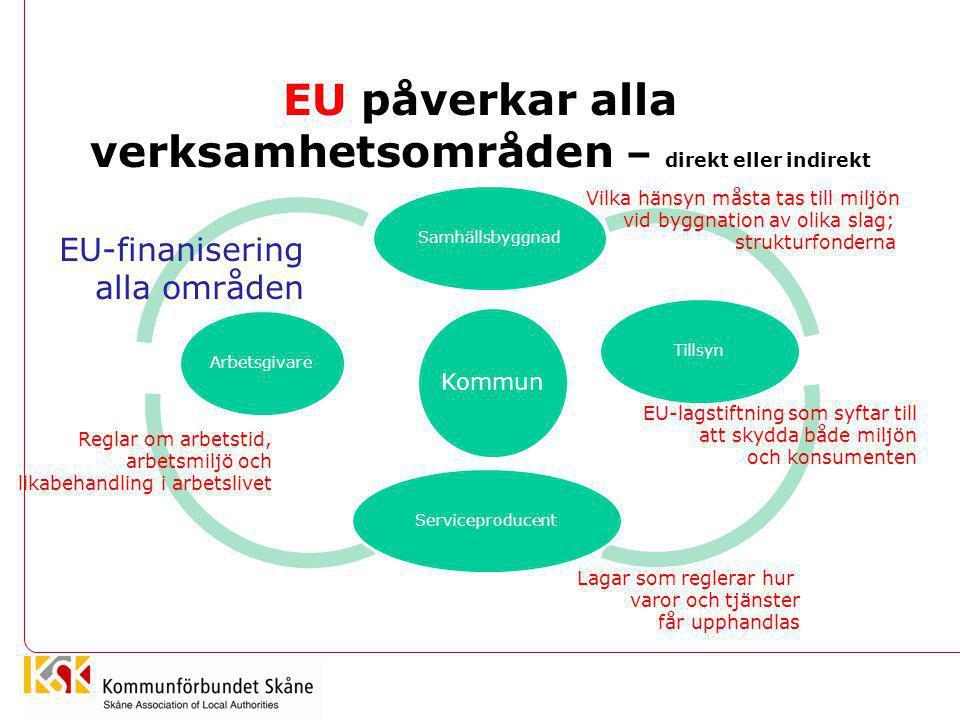 EU påverkar alla verksamhetsområden – direkt eller indirekt Kommun SamhällsbyggnadTillsynServiceproducentArbetsgivare Vilka hänsyn måsta tas till milj